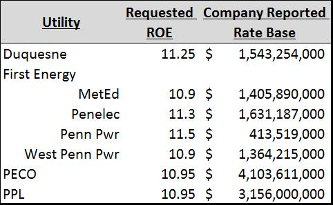 Table showing utility, requested ROE, and company based rate base.