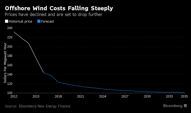 Figure 4: OSW Costs as Projected By Bloomberg New Energy Finance (Shankleman and Parkin 2017)