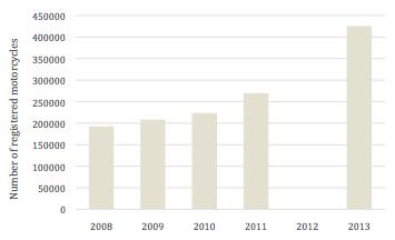 """Figure 1: Number of registered motorcycles in Solo city (""""Dinas Pendapatan Dan Pengelolaan Aset Daerah Provinsi Jawa Tengah"""" 2015)."""