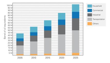 Figure 3: Projection of energy demand by sector for 2025 using a Business as Usual Scenario. Figure adapted from (Universitas Muhammadiyah Yogyakarta & Departemen energi dan Sumber Daya Mineral (Provinsi Jawa Tengah) 2009).
