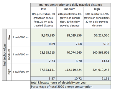 Table 1: Forecast energy consumption of nine scenarios of electric motorcycle use and market penetration.