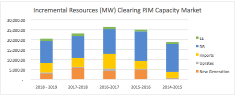 Chart 1: Incremental Resources Clearing PJM Capacity Markets, in MW
