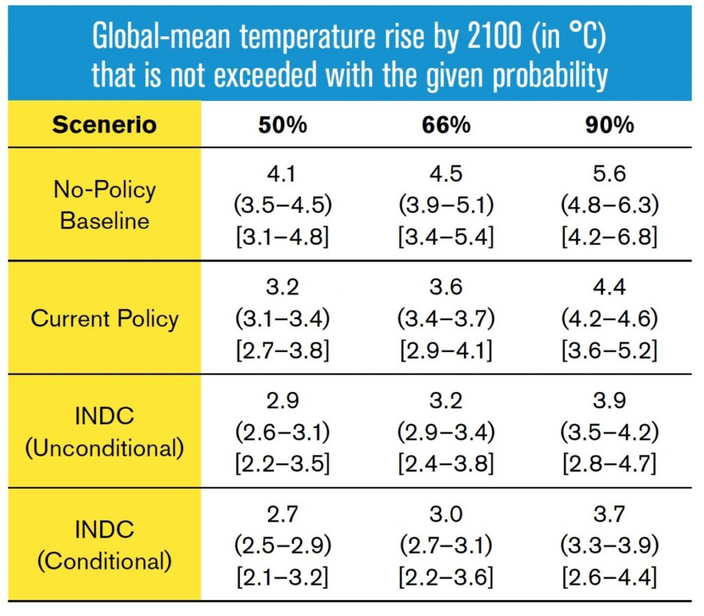 Table 1: Estimates of global temperature rise for INDC and other scenarios categories. For each scenario, temperature values at the 50 percent, 66 percent and 90 percent probability levels are provided for the median emission estimates, as well as the 10th–90th-percentile range of emissions estimates (in parentheses) and the same estimates when also including scenario projection uncertainty (in brackets). Temperature increases are relative to pre-industrial levels (1850–1900), and are derived from simulations with a probabilistic set-up with the simple model MAGICC (see Rogelj et al 2016a for more details).