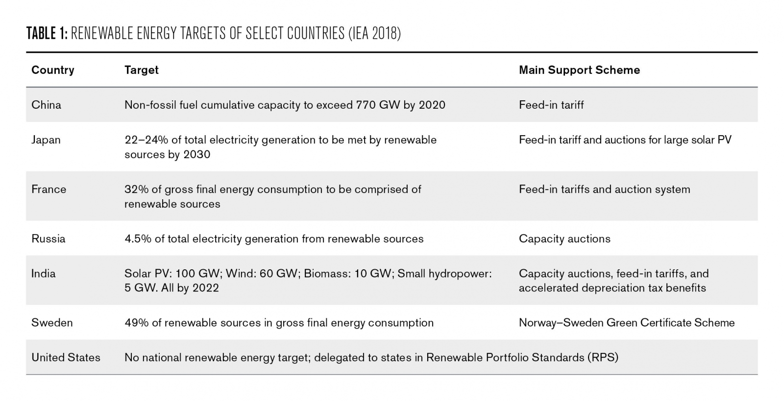 Table 1: Renewable energy targets of select countries (IEA 2018)