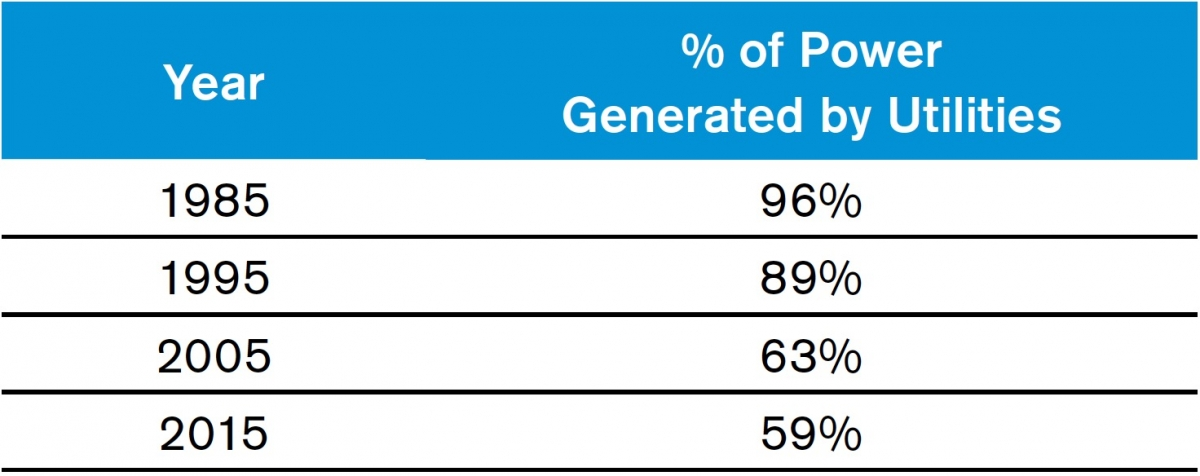 Table 1: Power generated by utilities