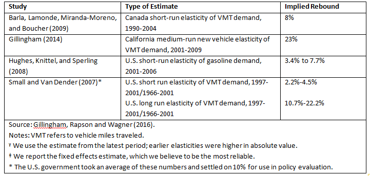 Table 1: Selected elasticities for developed countries that are often used to provide guidance on the rebound effect.