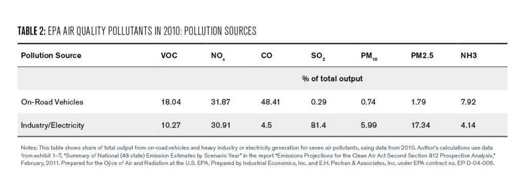 Table 2: EPA Air Quality pollutants in 2010: pollution sources