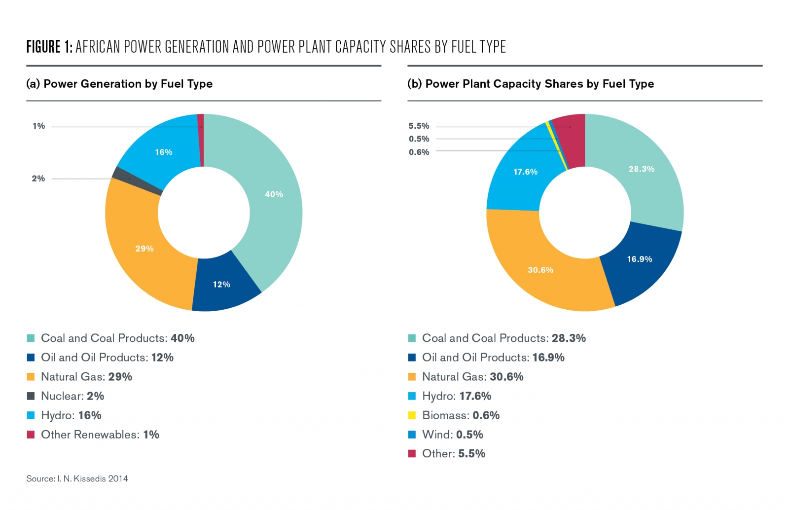 Figure 1 African Power Generation and Power plant capacity shares by fuel type