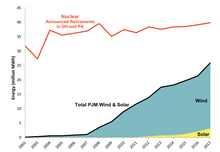 Generation of OH and PA Nuclear Plants with Announced Retirements vs. Total PJM Renewable Generation
