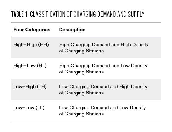 Table 1: Classification of Charging Demand and Supply