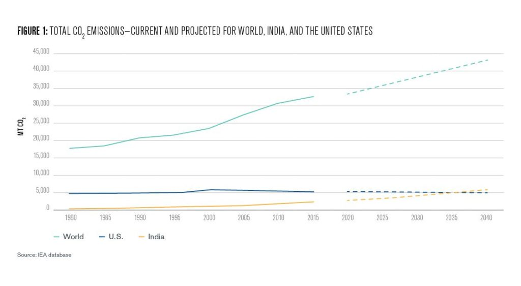 Figure 1: Total CO2 Emissions - Current and Projected for World, India, and the U.S.