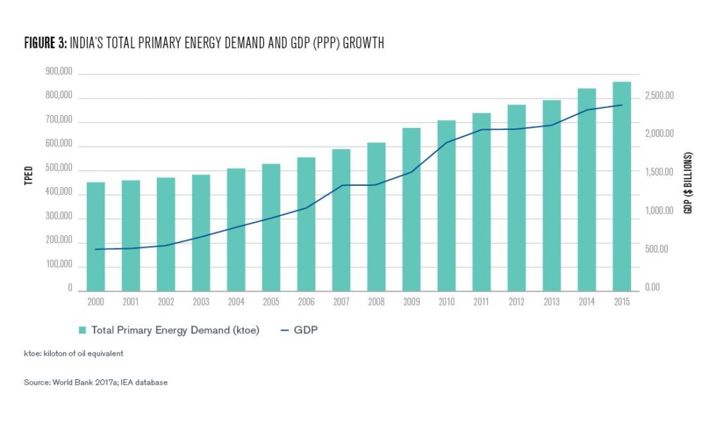 Figure 3: India's Total Primary Energy Demand and GDP