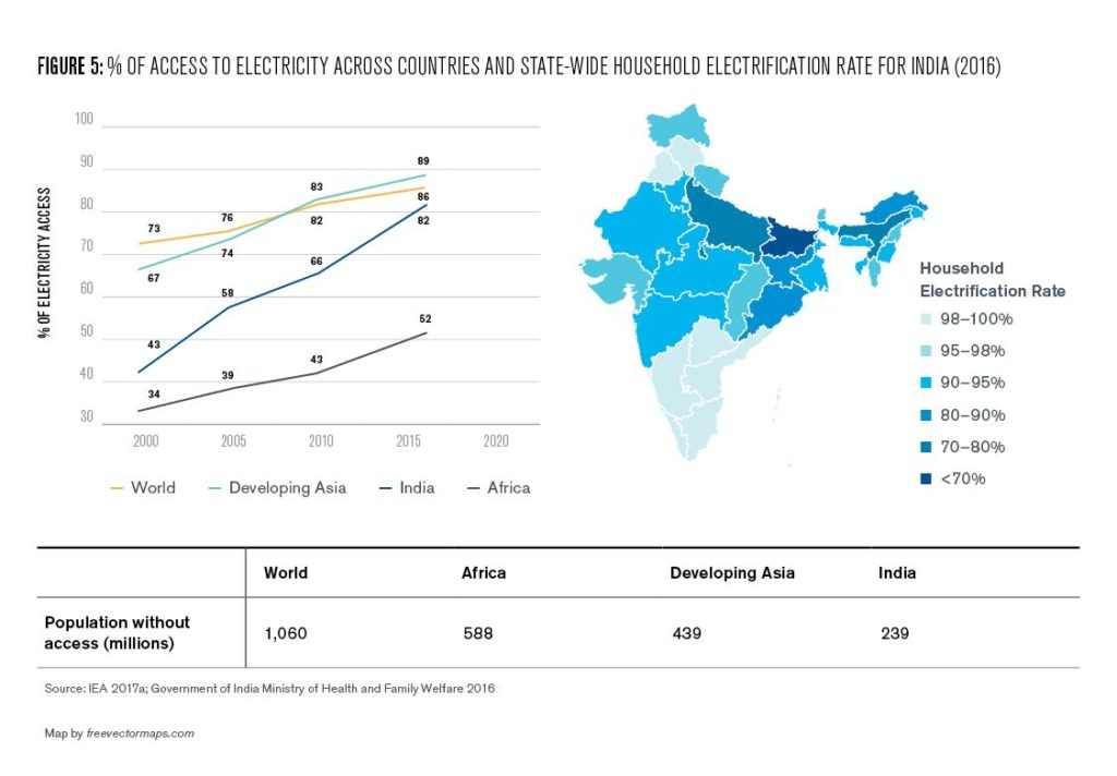 Figure 5: % of Access to Electricity Across Countries and State-Wide Household Electrification Rate for India (2016)