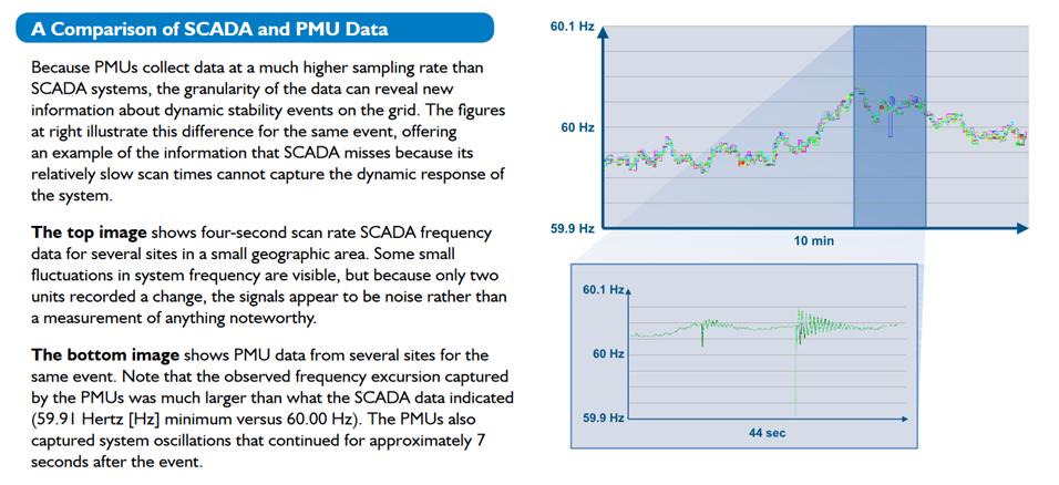 "Figure 1: Image courtesy of U.S. DOE's ""Summary of the North American SynchroPhasor Initiative (NASPI) Activity Area"" Factsheet"
