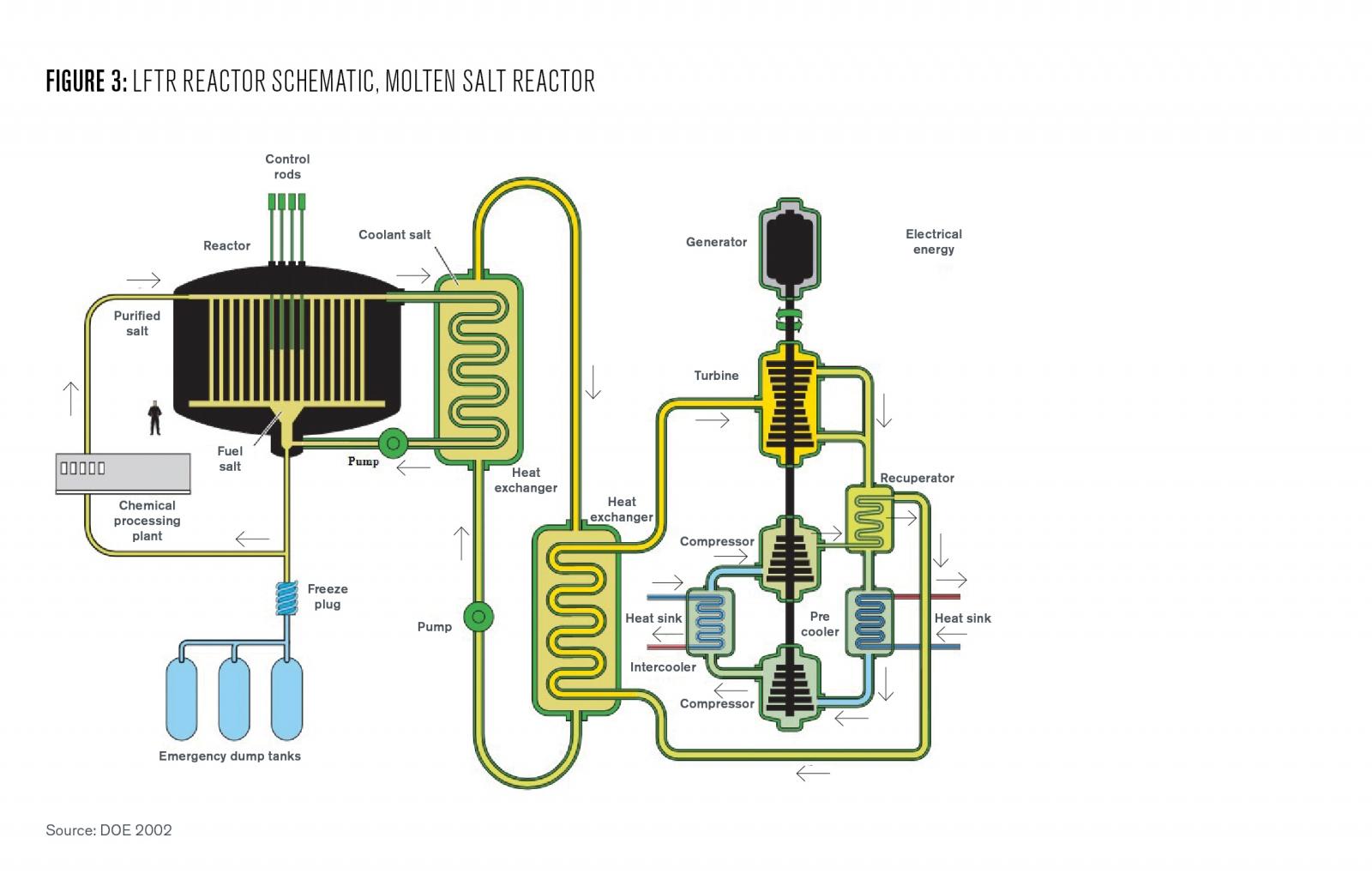 Figure 3 LFTR Reactor Schematic
