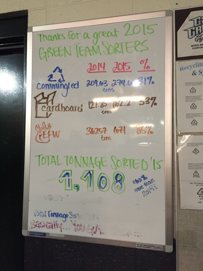 Waste and recycling goals on a white board