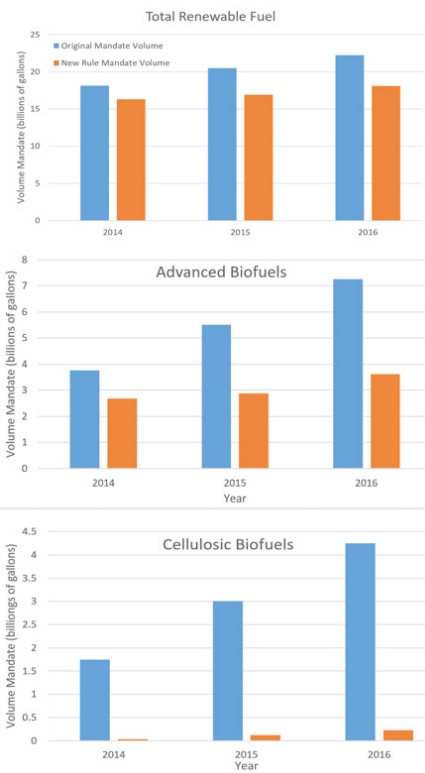 Figure 1: A 2015 update to the volume mandates for the Renewable Fuel Standard reflects the difficulty in producing advanced and cellulosic biofuels in high quantities. Data source: EPA