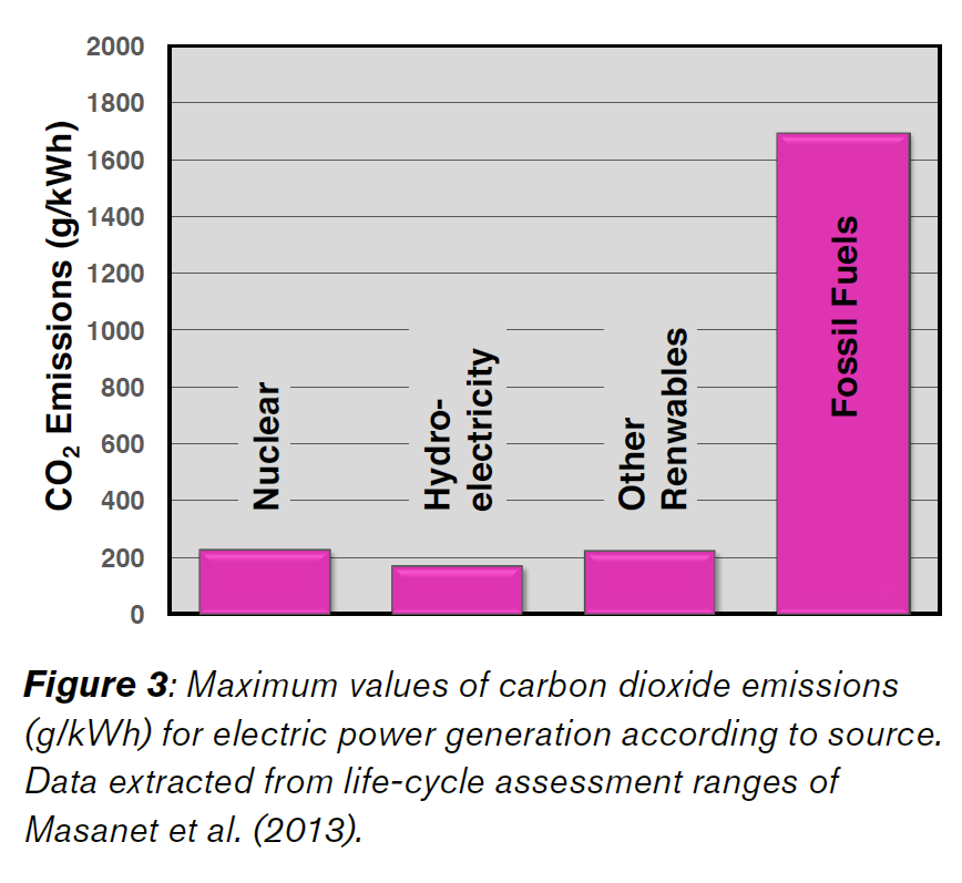 Figure 3: Maximum value of carbon dioxide emissions (g/kwh) for electric power generation according to source. Data extracted from life-cycle assessment ranges of Masanet et al. (2013)
