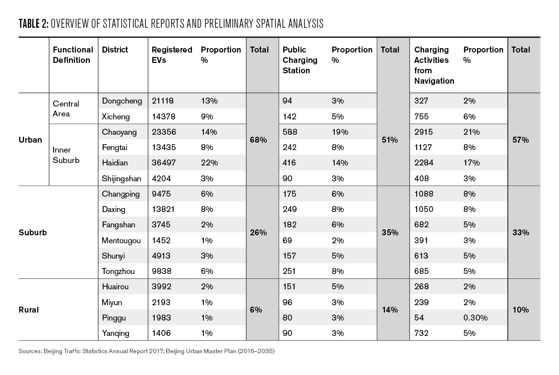 Table 2: Overview of statistical reports and preliminary spatial analysis