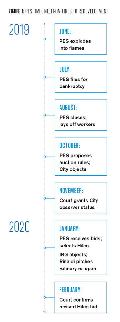 Figure 1: Timeline of PES Closure, From Fires to redevelopment