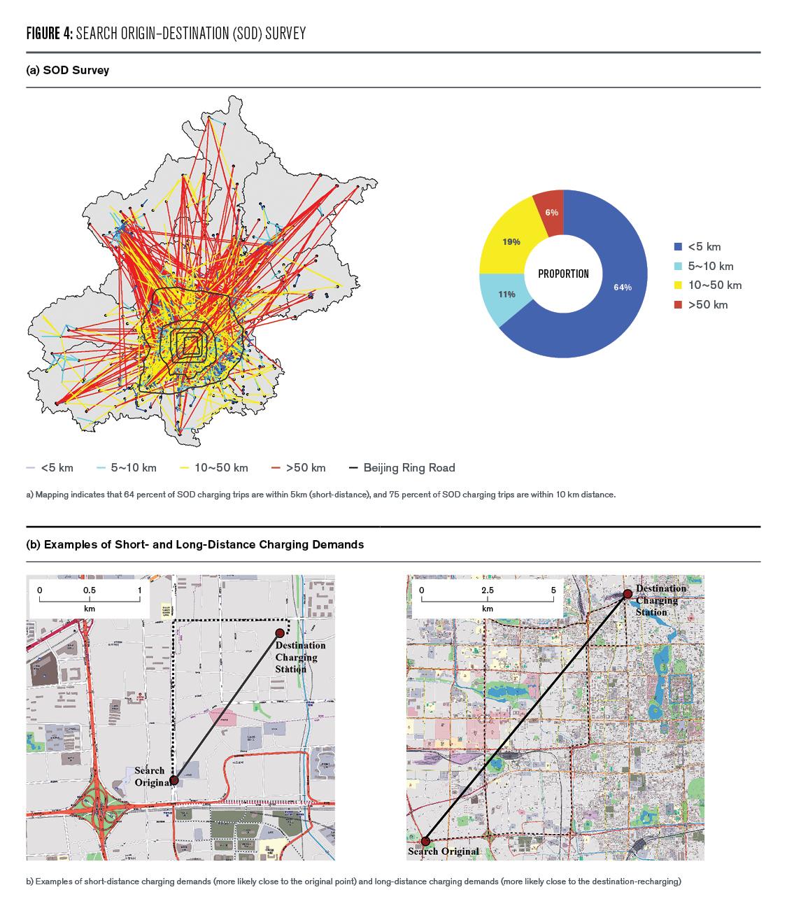 Figure 4: Search Origin-Destination (SOD) Survey