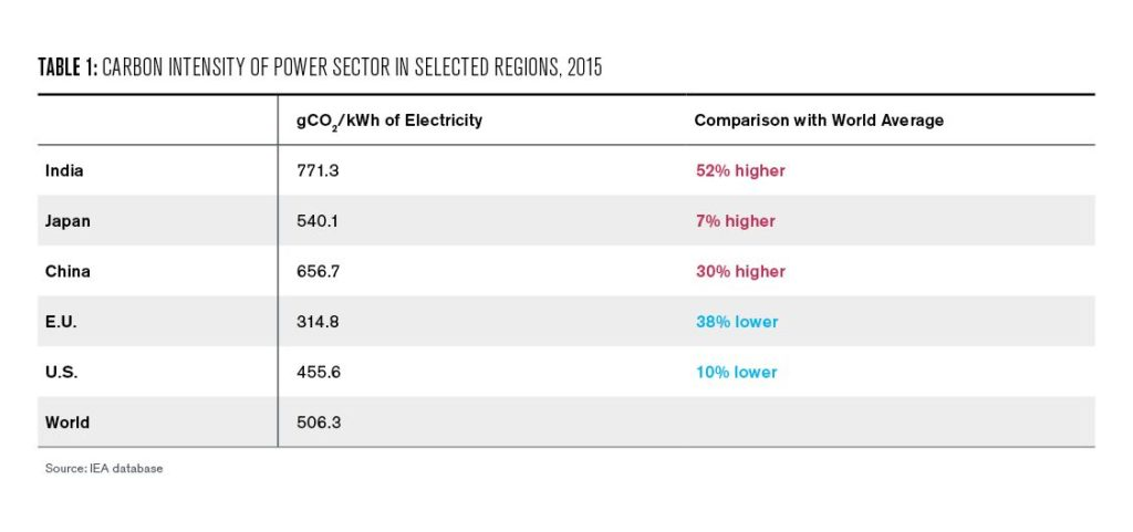 Table 1: Carbon Intensity of Power Sector in Selected Regions, 2015