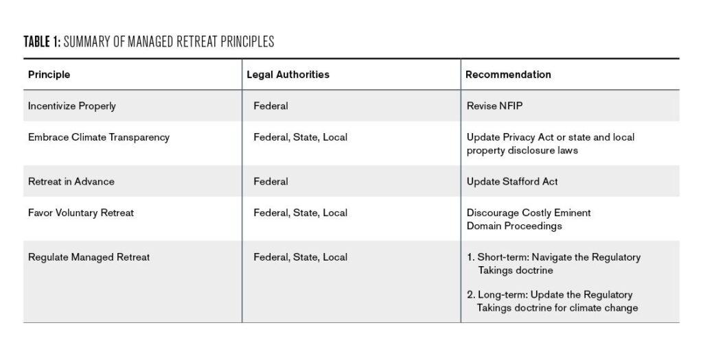 Summary of Managed Retreat Principles