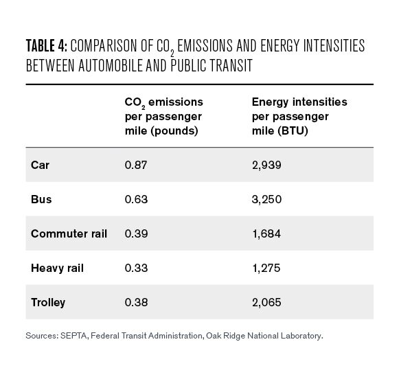 Table 4: Comparison of CO2 emissions and energy intensities between automobile and public transit