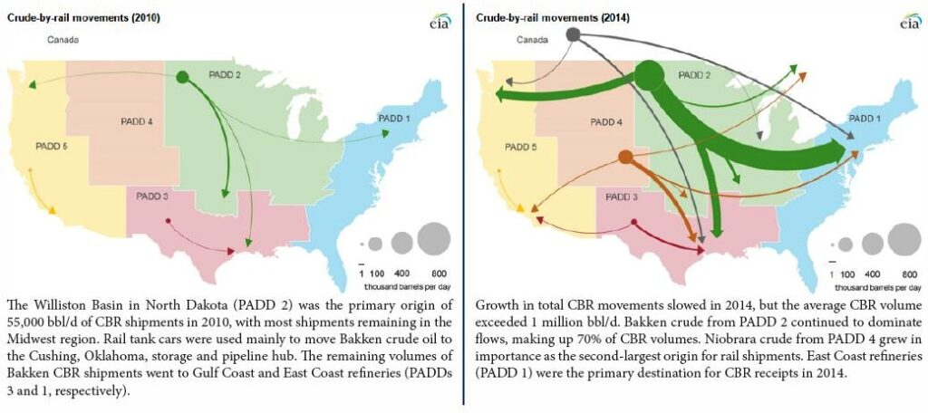 Source: U.S. Energy Information Administration based on data from the Surface Transportation Board and other information Note: Crude-by-rail movements greater than 1,000 barrels per day are represented on the map; short-distance movements between rail yards within a region are excluded.