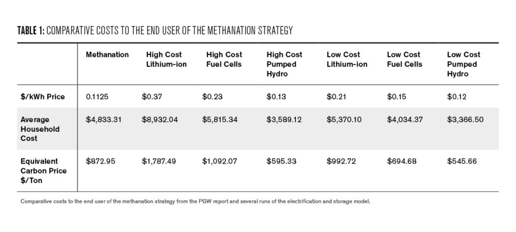 Table 1: Comparative cost to the end user of the methanation strategy