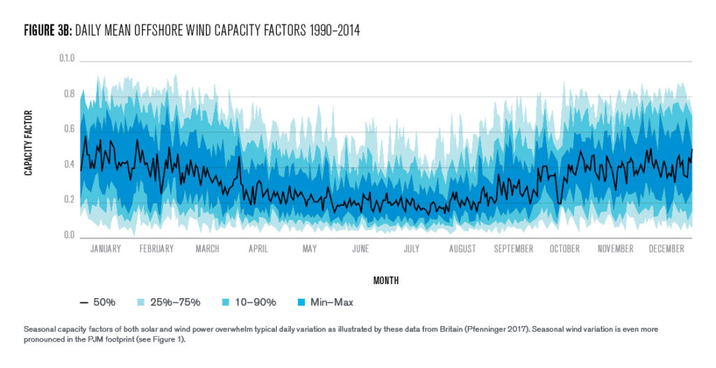 Figure 3B: Daily mean offshore wind capacity factors = 1990-2014
