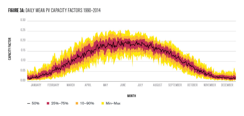Figure 3A: Daily mean PV capacity factors 1990-2014