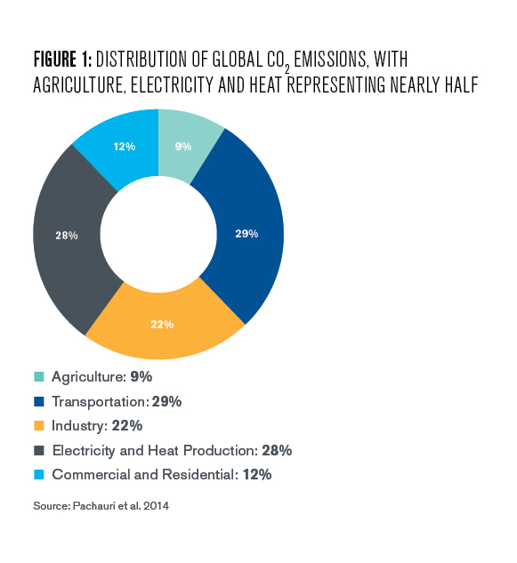 Figure 1: Distribution of global CO2 emissions with agriculture electricity and heat representing nearly half