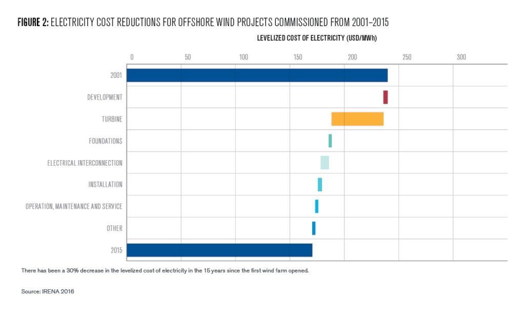 Figure 2: Electricity cost reductions for offshore wind projects commissioned from 2001-2015