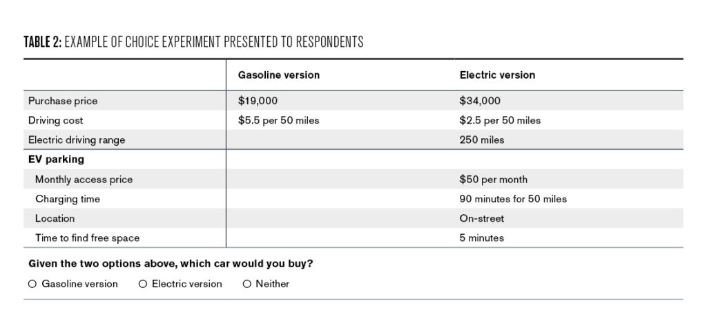 Table 2: Example of Choice experiment presented to respondents