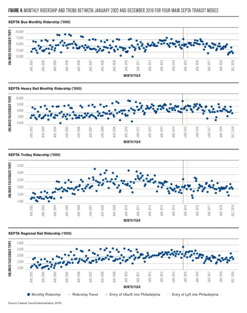 Figure 4: Monthly ridership and trend between January 2002 and December 2018 for four main septa transit modes