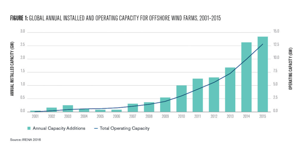Figure 1: Global annual installed and operating capacity for offshore windfarms 2001-2015