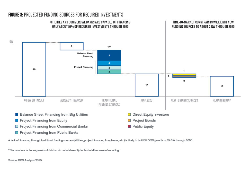 Figure 3: Projected funding sources for required investments