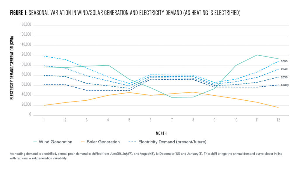 Figure 1: Seasonal variation in wind/solar generation and electricity demand (as heating is electrified)
