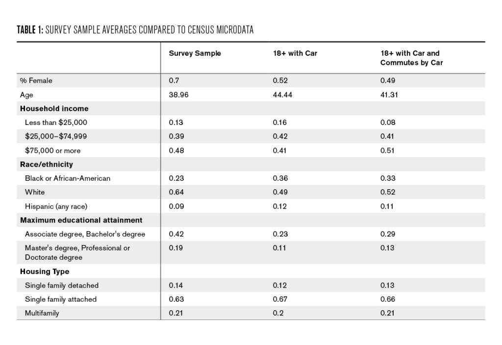 Table 1: Survey Sample Averages Compared to Census Microdata