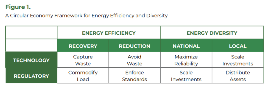 A Circular Economy Framework for Energy Efficiency and Diversity