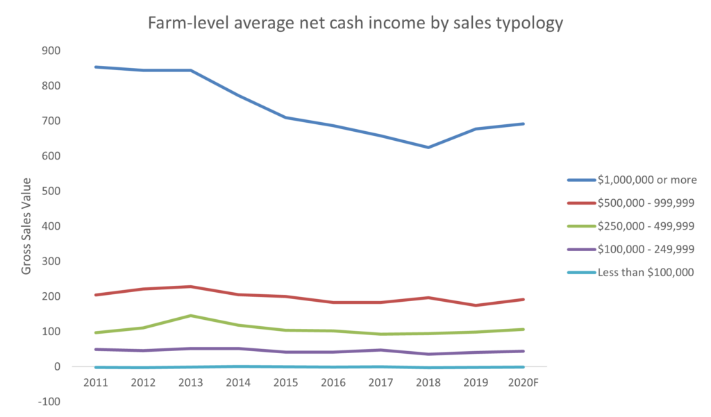 Figure 1: Net cash incomes are consistently higher, the larger a farm's gross sales