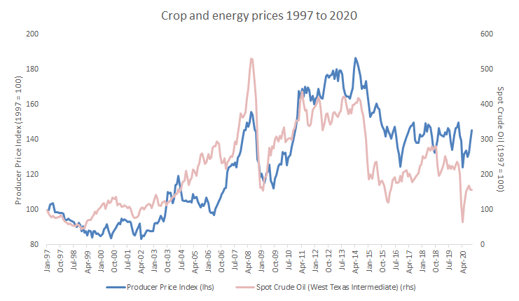 Figure 3: For over two decades, crop prices have followed oil prices closely.