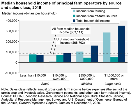 Figure 5: Small and mid-sized farms often rely heavily on off-farm income sources.