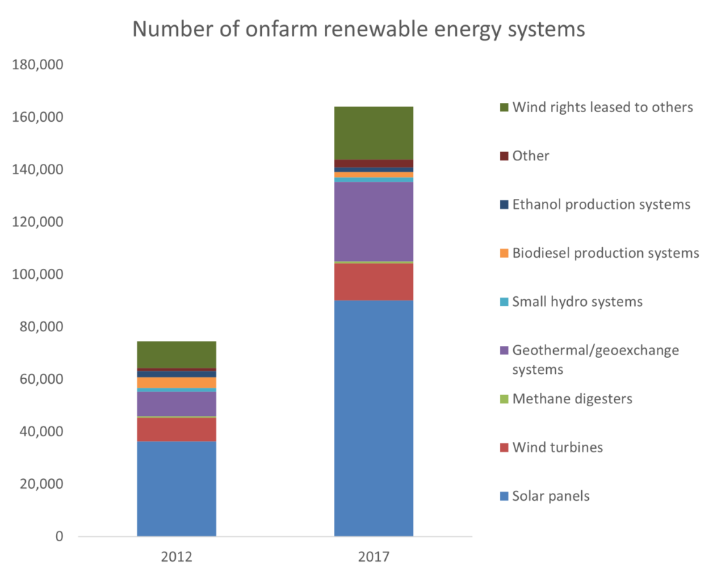 Figure 6: There has been dramatic growth in on-farm renewable energy just in the last decade - especially geothermal and solar systems.
