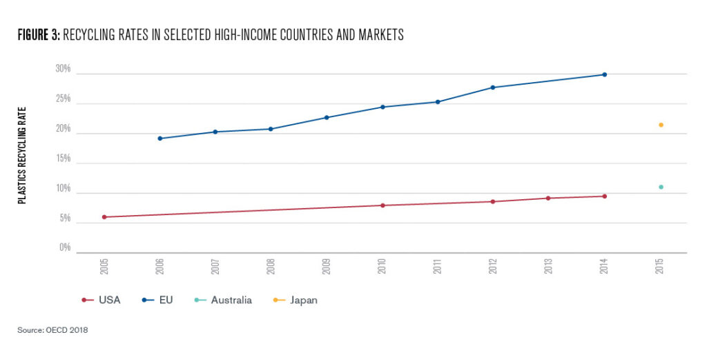 Figure 3: this chart shows national recycling rates for 3 high-income countries and market recycling rates for the EU. US recycling rose steadily from 6% in 2006 to ~9.5% in 2014. In the EU, rates rose from 19% in 2006 to 30% in 2014. Australia's and Japan's recycling rates were 11% and 22% respectively in 2015.