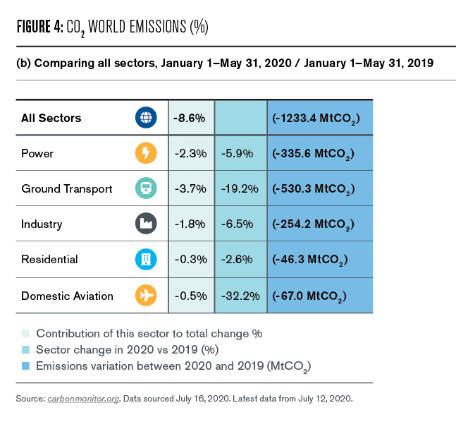 Sectors are summarized in  Globally, coal use declined by 10%, with oil and gas down 3 to 4%, while renewable energy use was up 4%. https://carbonmonitor.org.
