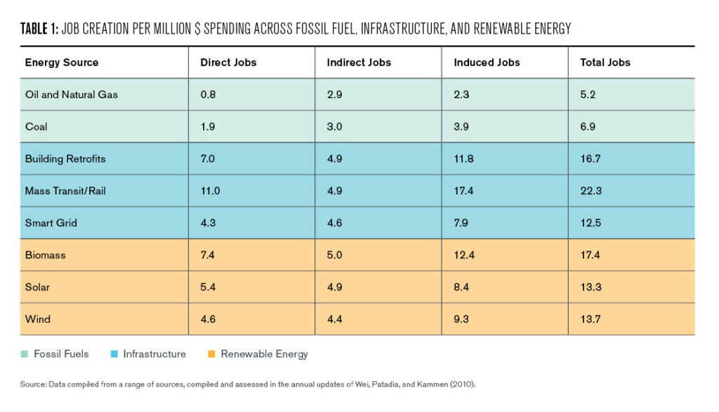 Table 1: Job creation per million $ spending across fossil fuel (grey), infrastructure (blue) and renewable energy (green). Data compiled from a range of sources, compiled and assessed in the annual updates of Wei, Patadia, and Kammen (2010).
