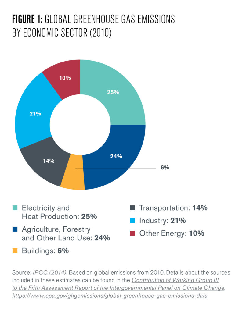 Figure 1: This figure shows a pie chart breaking down global greenhouse gas emissions by economic sector. Approximately 25% of global emissions comes from electricity and heat production, 24% comes from agriculture, forestry, and other land uses, 21% comes from industry (the focus of this digest), 14% comes from transportation, 6% comes from buildings, and 10% comes from other energy demands.