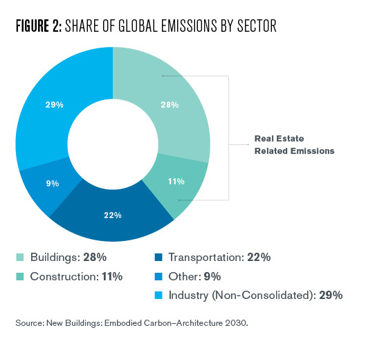 This graphic breaks down global CO2 emissions by industry.  The real estate industry including existing buildings and new construction accounts for 40% of all global emissions.  A staggering and oft underappreciated statistic as we tend to think of trendier industries such as electric vehicles and ag-tech as the primary means needed to combat climate change.